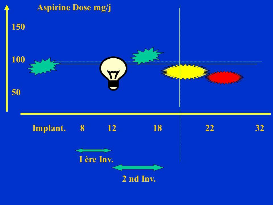 Implant.8 12 18 22 32 I ère Inv. 2 nd Inv. Aspirine Dose mg/j 150 100 50