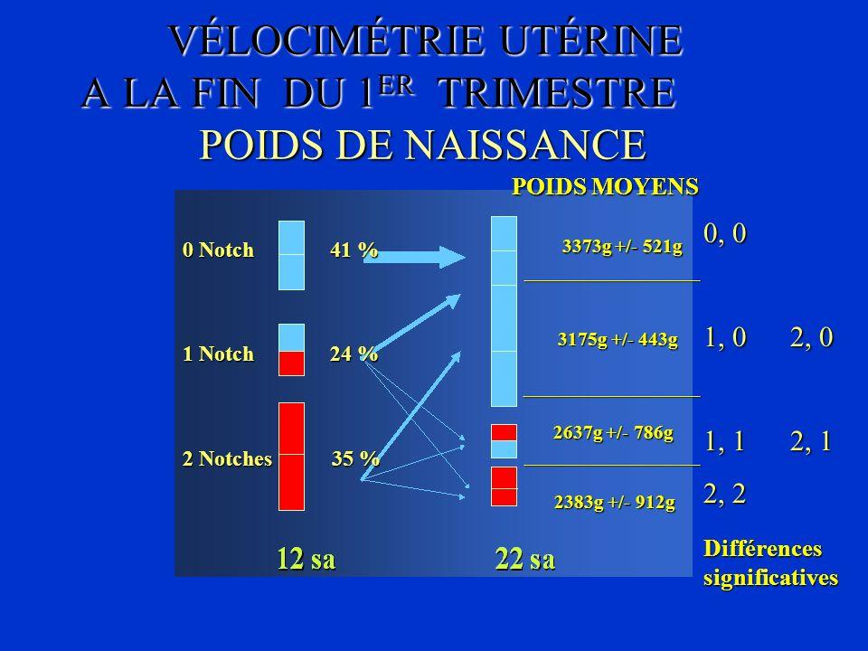VÉLOCIMÉTRIE UTÉRINE A LA FIN DU 1 ER TRIMESTRE POIDS DE NAISSANCE 0 Notch 41 % 1 Notch 24 % 2 Notches 35 % POIDS MOYENS 3373g +/- 521g 3373g +/- 521g