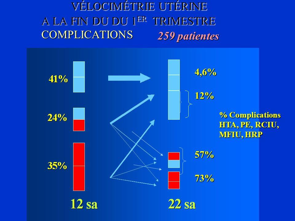 VÉLOCIMÉTRIE UTÉRINE A LA FIN DU DU 1 ER TRIMESTRE COMPLICATIONS 259 patientes 4,6%12%57%73% % Complications HTA, PE, RCIU, MFIU, HRP