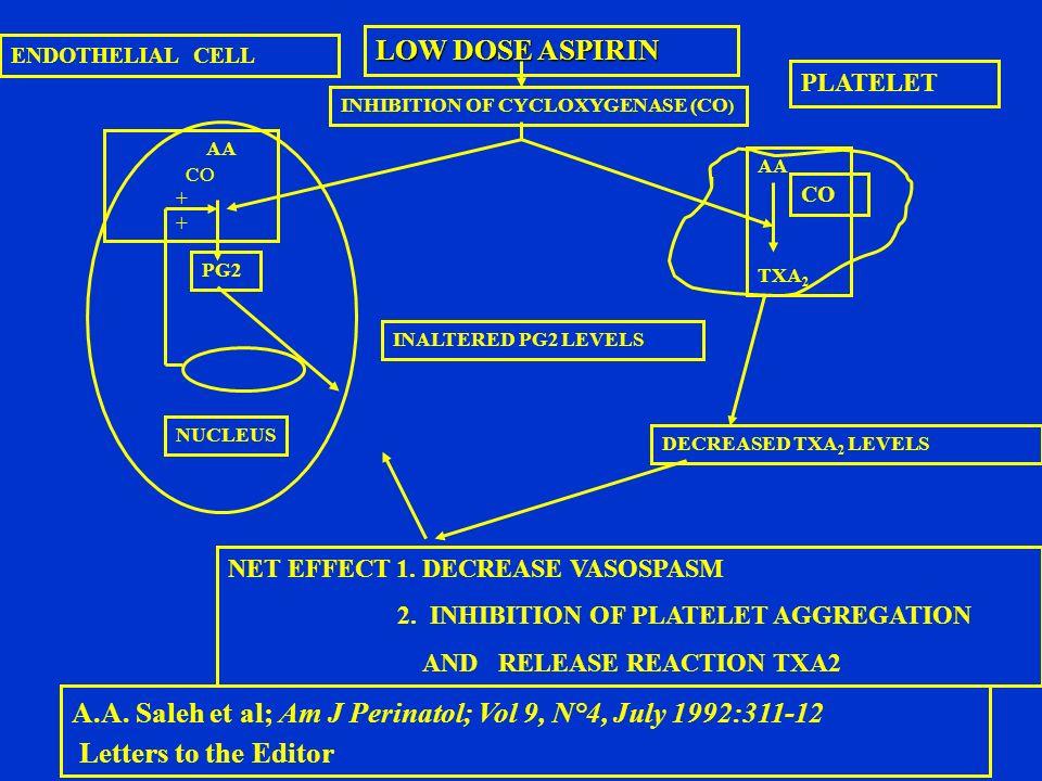 LOW DOSE ASPIRIN NET EFFECT 1. DECREASE VASOSPASM 2. INHIBITION OF PLATELET AGGREGATION AND RELEASE REACTION TXA2 A.A. Saleh et al; Am J Perinatol; Vo