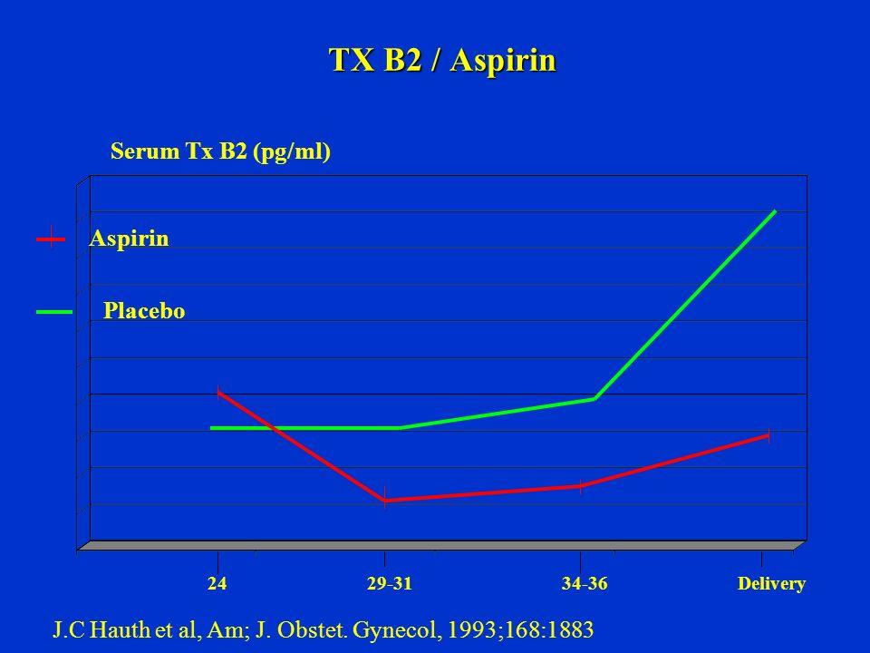 TX B2 / Aspirin 24 29-31 34-36 Delivery Serum Tx B2 (pg/ml) Aspirin Placebo J.C Hauth et al, Am; J. Obstet. Gynecol, 1993;168:1883