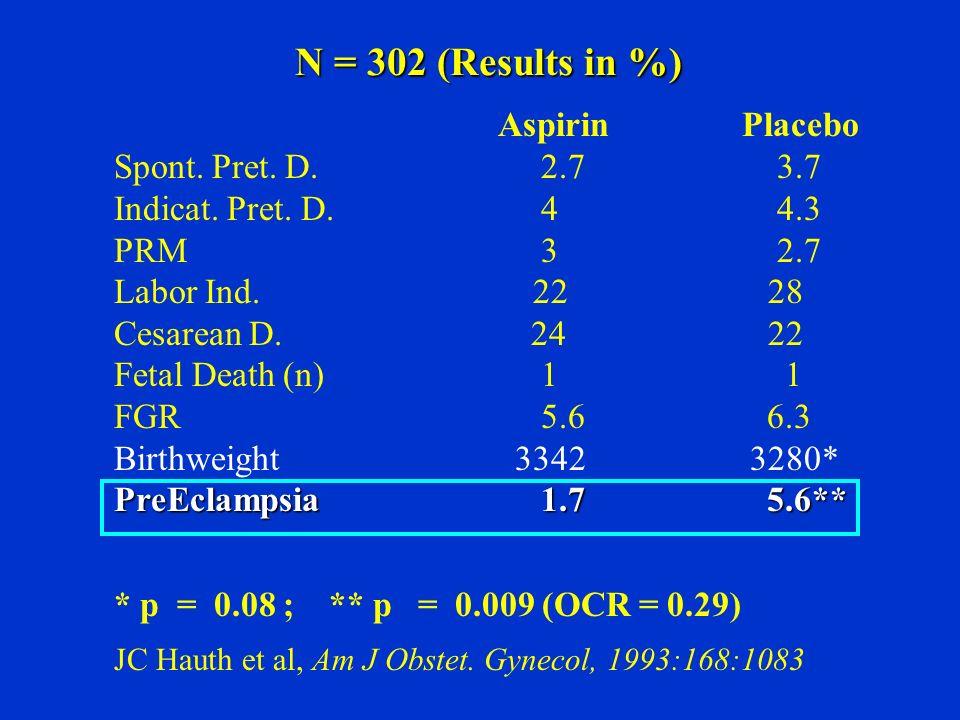 N = 302 (Results in %) Aspirin Placebo Spont. Pret. D. 2.7 3.7 Indicat. Pret. D. 4 4.3 PRM 3 2.7 Labor Ind. 22 28 Cesarean D. 24 22 Fetal Death (n) 1