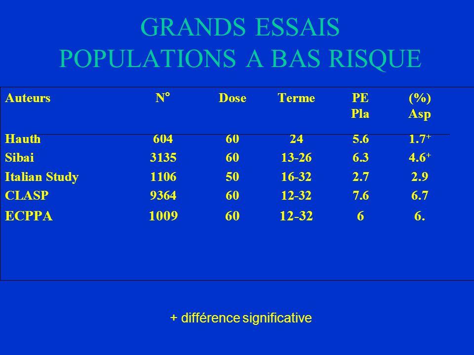 GRANDS ESSAIS POPULATIONS A BAS RISQUE AuteursN°DoseTerme PE(%) Pla Asp Hauth 60460245.61.7 + Sibai 31356013-266.34.6 + Italian Study11065016-322.72.9