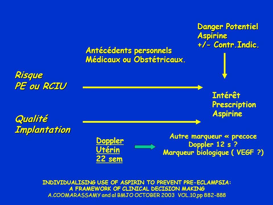 Risque PE ou RCIU QualitéImplantation Danger Potentiel Aspirine +/- Contr.Indic. Intérêt Prescription Aspirine Antécédents personnels Médicaux ou Obst