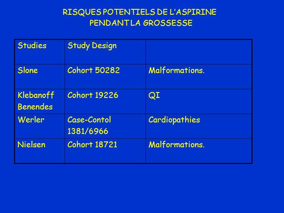 RISQUES POTENTIELS DE LASPIRINE PENDANT LA GROSSESSE StudiesStudy Design SloneCohort 50282Malformations. Klebanoff Benendes Cohort 19226QI WerlerCase-