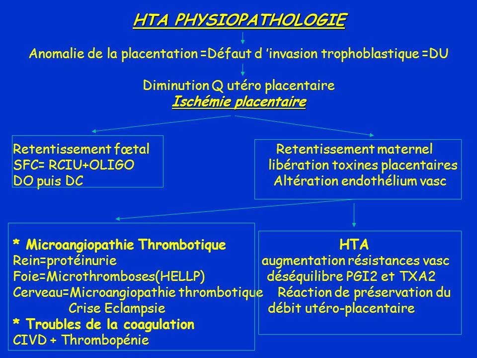 HTA PHYSIOPATHOLOGIE Anomalie de la placentation =Défaut d invasion trophoblastique =DU Diminution Q utéro placentaire Ischémie placentaire Retentisse