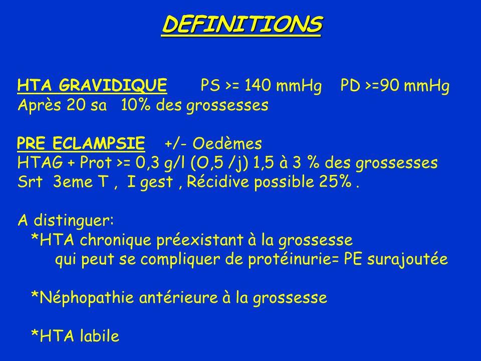 DEFINITIONS HTA GRAVIDIQUE PS >= 140 mmHg PD >=90 mmHg Après 20 sa 10% des grossesses PRE ECLAMPSIE +/- Oedèmes HTAG + Prot >= 0,3 g/l (O,5 /j) 1,5 à