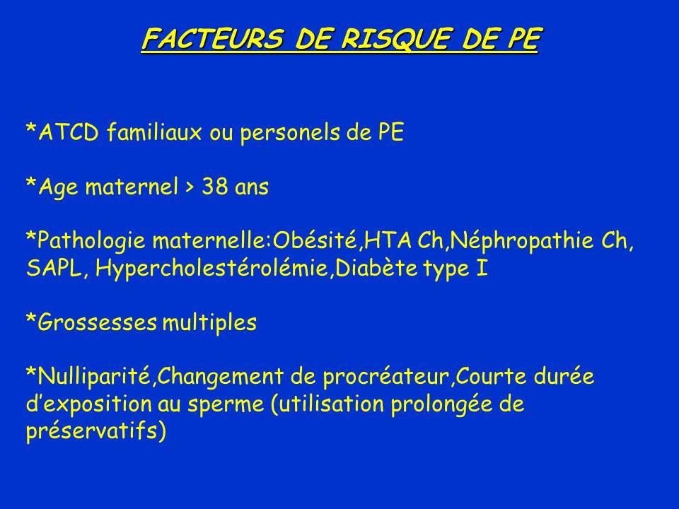 FACTEURS DE RISQUE DE PE *ATCD familiaux ou personels de PE *Age maternel > 38 ans *Pathologie maternelle:Obésité,HTA Ch,Néphropathie Ch, SAPL, Hyperc