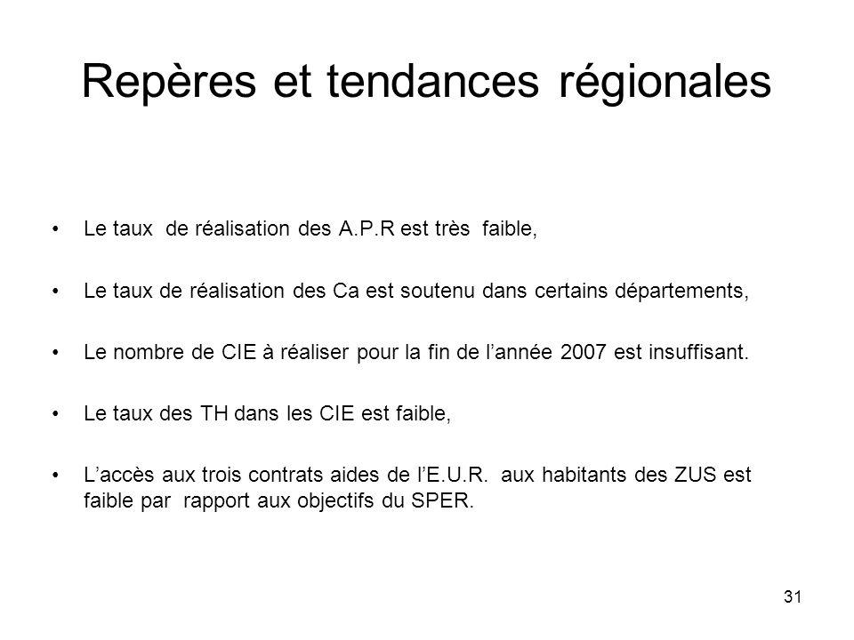 31 Repères et tendances régionales Le taux de réalisation des A.P.R est très faible, Le taux de réalisation des Ca est soutenu dans certains départements, Le nombre de CIE à réaliser pour la fin de lannée 2007 est insuffisant.
