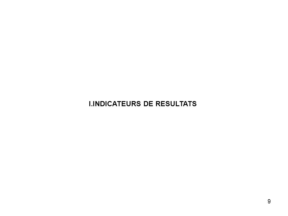 9 I.INDICATEURS DE RESULTATS