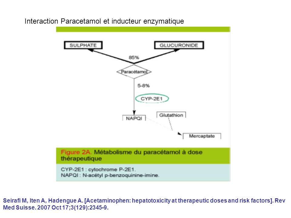 Interaction Paracetamol et inducteur enzymatique Seirafi M, Iten A, Hadengue A. [Acetaminophen: hepatotoxicity at therapeutic doses and risk factors].