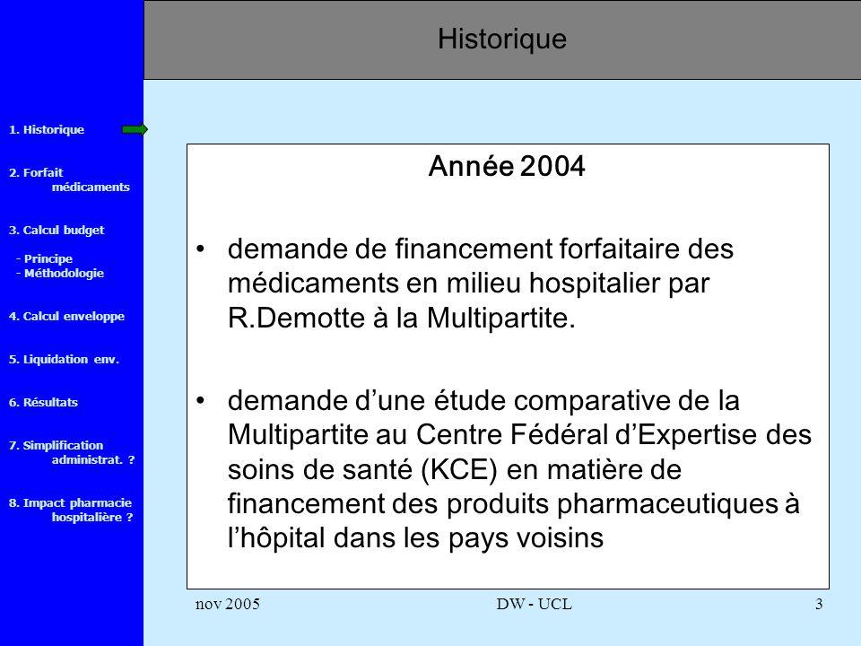 1.Historique 2. Forfait médicaments 3. Calcul budget - Principe - Méthodologie 4.