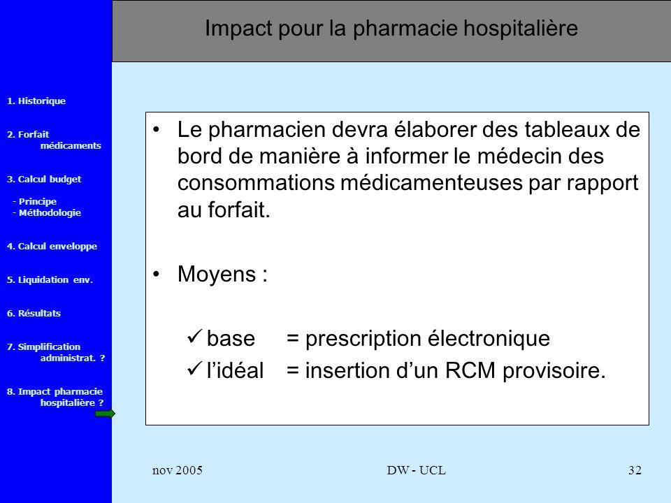1. Historique 2. Forfait médicaments 3. Calcul budget - Principe - Méthodologie 4.