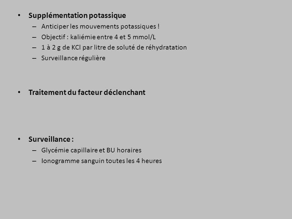 Supplémentation potassique – Anticiper les mouvements potassiques ! – Objectif : kaliémie entre 4 et 5 mmol/L – 1 à 2 g de KCl par litre de soluté de
