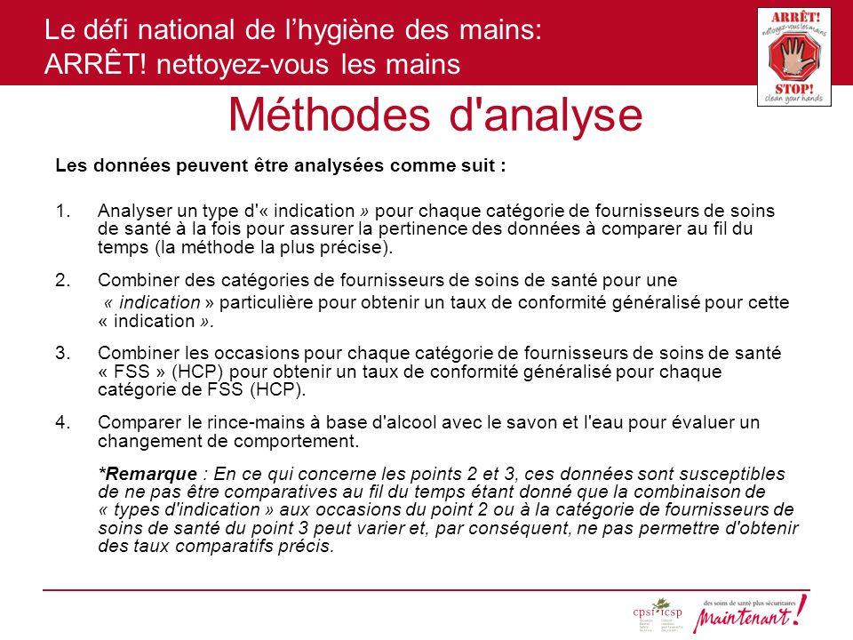 Le défi national de lhygiène des mains: ARRÊT! nettoyez-vous les mains Méthodes d'analyse Les données peuvent être analysées comme suit : 1.Analyser u