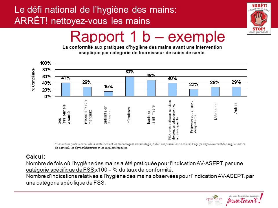 Le défi national de lhygiène des mains: ARRÊT! nettoyez-vous les mains Rapport 1 b – exemple Calcul : Nombre de fois où l'hygiène des mains a été prat