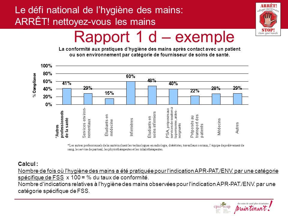 Le défi national de lhygiène des mains: ARRÊT! nettoyez-vous les mains Rapport 1 d – exemple Calcul : Nombre de fois où l'hygiène des mains a été prat