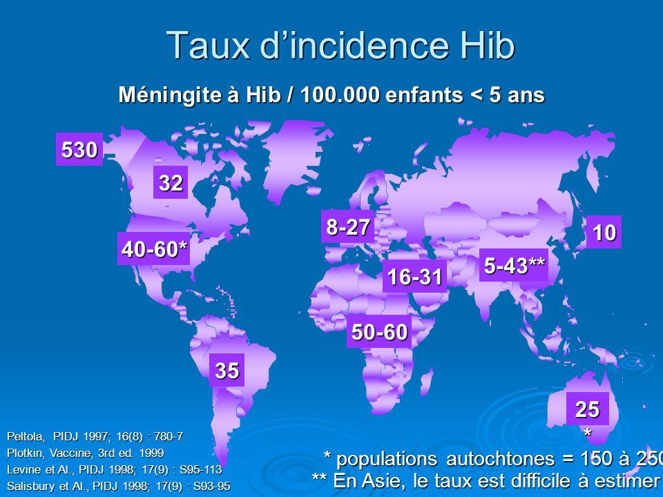Taux dincidence Hib Méningite à Hib / 100.000 enfants < 5 ans 32 50-60 35 40-60* 8-27 25 * 10 16-31 530 5-43** Levine et Al., PIDJ 1998; 17(9) : S95-1