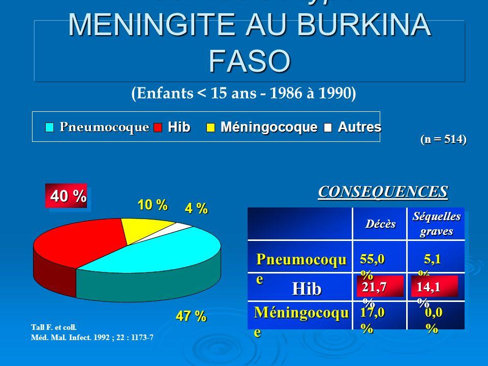 Épidémiologie d'Haemophilus influenzae de type B MENINGITE AU BURKINA FASO Tall F. et coll. Méd. Mal. Infect. 1992 ; 22 : 1173-7 CONSEQUENCES Pneumoco