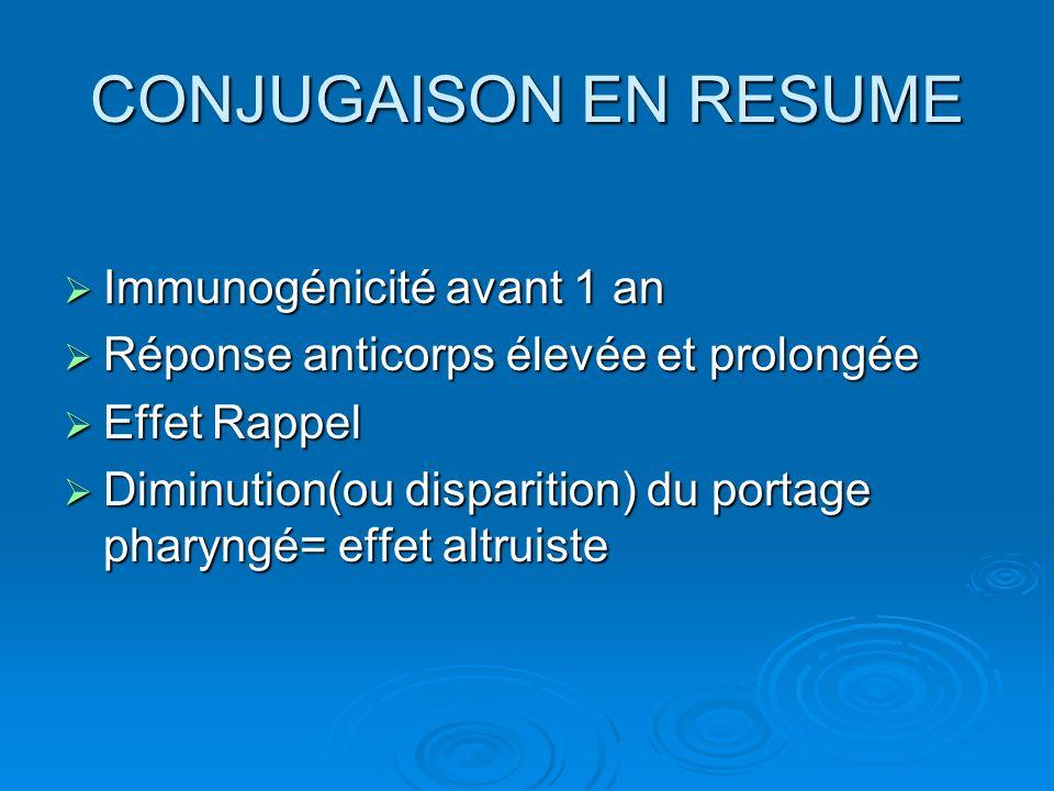 CONJUGAISON EN RESUME Immunogénicité avant 1 an Immunogénicité avant 1 an Réponse anticorps élevée et prolongée Réponse anticorps élevée et prolongée