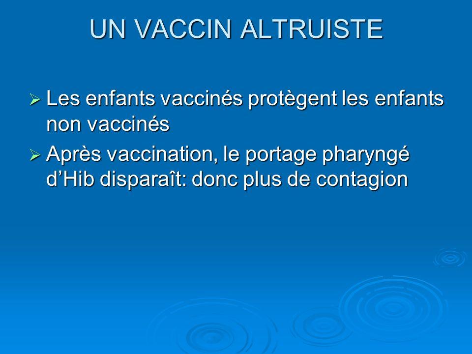 UN VACCIN ALTRUISTE Les enfants vaccinés protègent les enfants non vaccinés Les enfants vaccinés protègent les enfants non vaccinés Après vaccination,