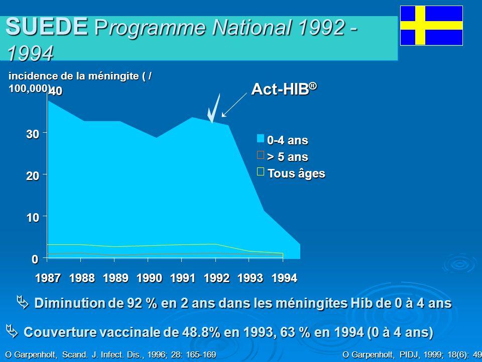 0 10 20 30 19871988198919901991199219931994 0-4 ans > 5 ans Tous âges Diminution de 92 % en 2 ans dans les méningites Hib de 0 à 4 ans Diminution de 9