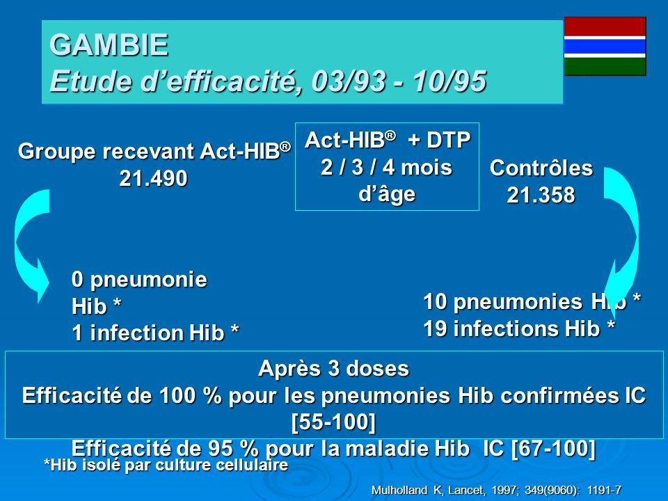 Groupe recevant Act-HIB ® 21.490 Act-HIB ® + DTP 2 / 3 / 4 mois dâge Après 3 doses Efficacité de 100 % pour les pneumonies Hib confirmées IC [55-100]