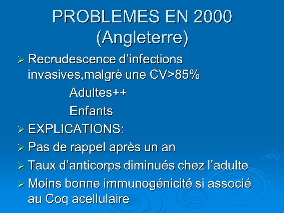 PROBLEMES EN 2000 (Angleterre) Recrudescence dinfections invasives,malgrè une CV>85% Recrudescence dinfections invasives,malgrè une CV>85% Adultes++ A