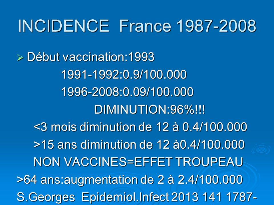 INCIDENCE France 1987-2008 Début vaccination:1993 Début vaccination:1993 1991-1992:0.9/100.000 1991-1992:0.9/100.000 1996-2008:0.09/100.000 1996-2008: