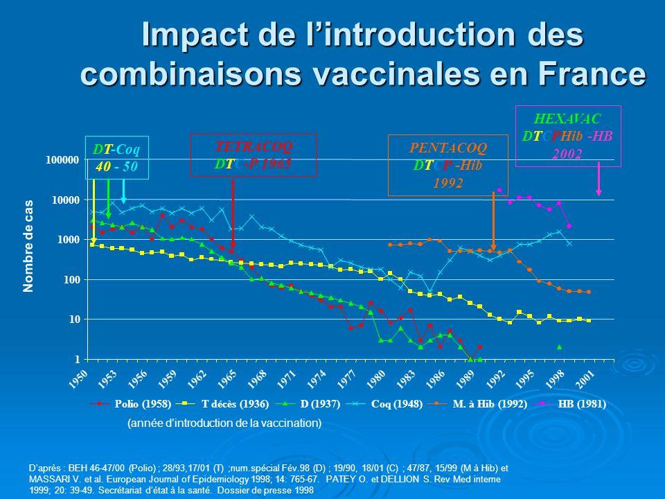 Daprès : BEH 46-47/00 (Polio) ; 28/93,17/01 (T) ;num.spécial Fév.98 (D) ; 19/90, 18/01 (C) ; 47/87, 15/99 (M à Hib) et MASSARI V. et al. European Jour