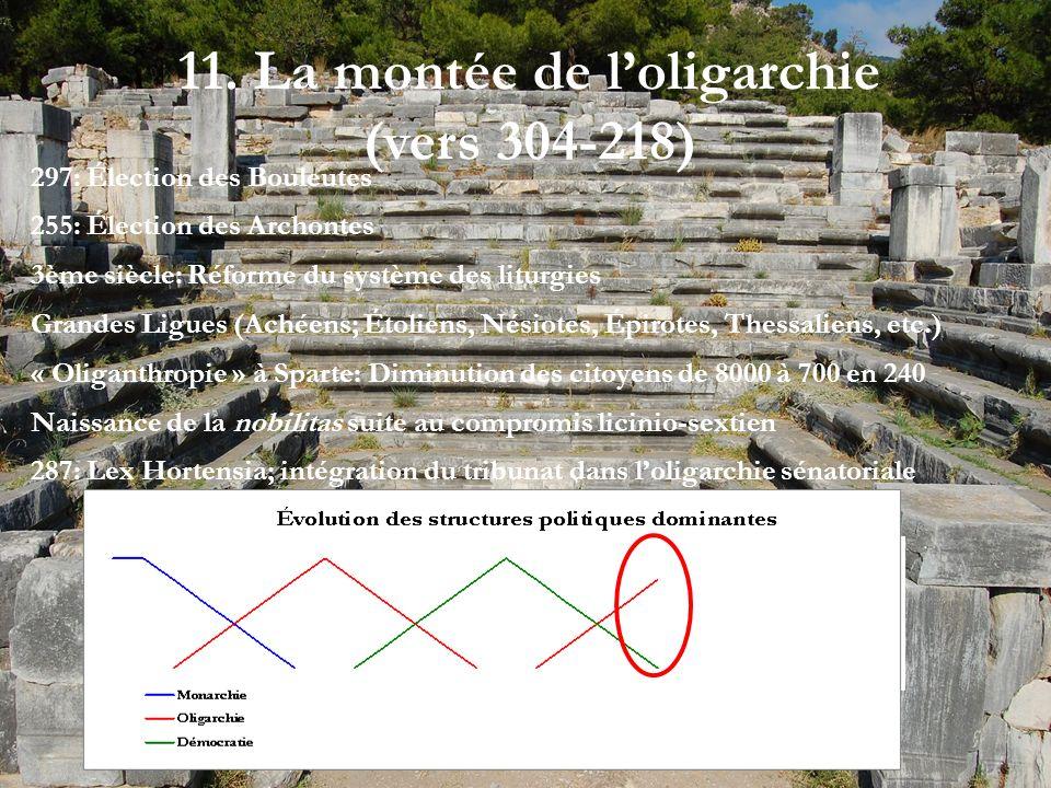 11. La montée de loligarchie (vers 304-218) 297: Élection des Bouleutes 255: Élection des Archontes 3ème siècle: Réforme du système des liturgies Gran
