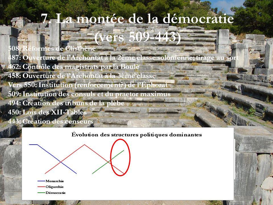 7. La montée de la démocratie (vers 509-443) 508: Réformes de Clisthène 487: Ouverture de lArchontat à la 2ème classe solonienne; tirage au sort 462: