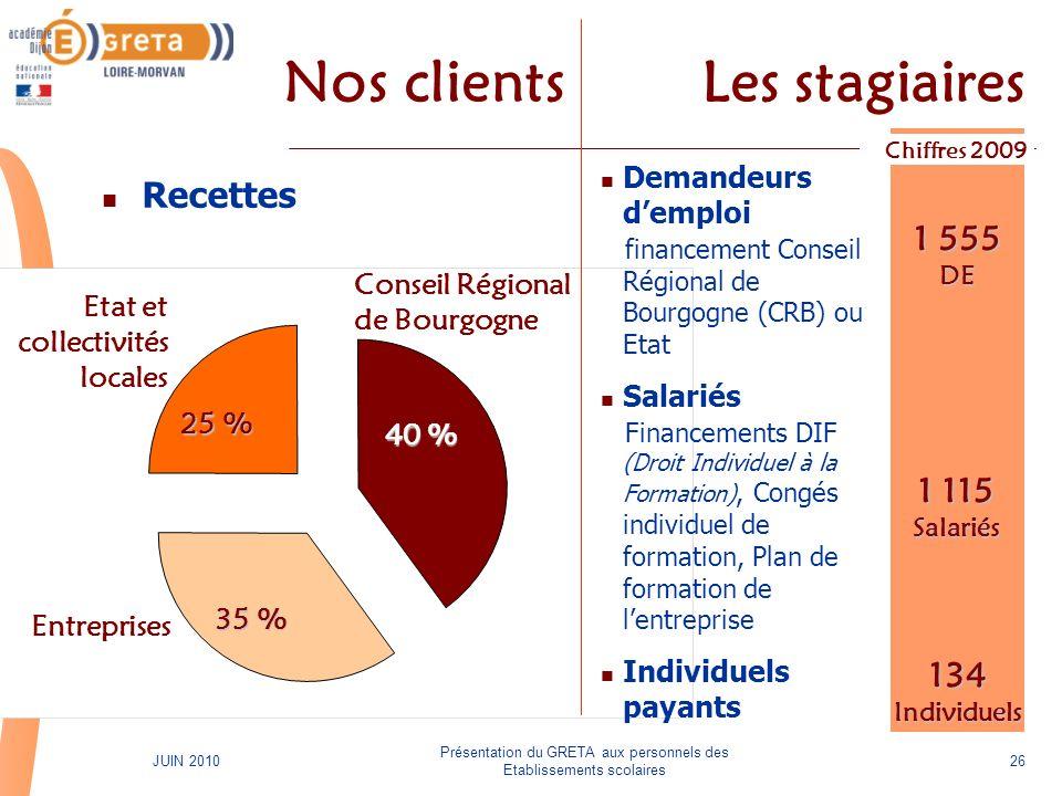 Présentation du GRETA aux personnels des Etablissements scolaires 26JUIN 2010 40 % 40 % Conseil Régional de Bourgogne 35 % 35 % Entreprises 25 % 25 %