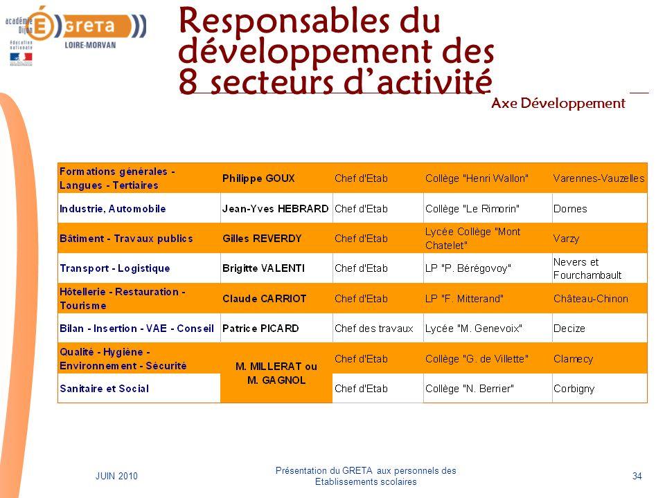 Présentation du GRETA aux personnels des Etablissements scolaires 34JUIN 2010 Responsables du développement des 8 secteurs dactivité Axe Développement