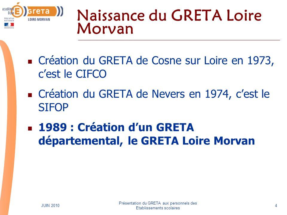Présentation du GRETA aux personnels des Etablissements scolaires 4JUIN 2010 Naissance du GRETA Loire Morvan Création du GRETA de Cosne sur Loire en 1