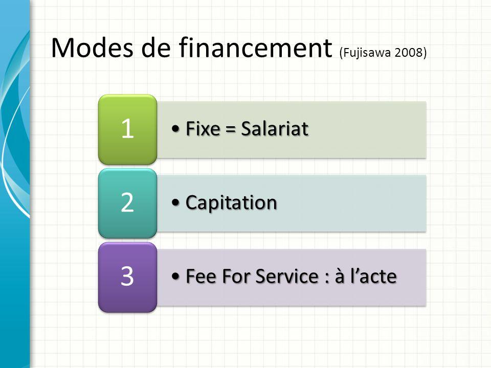 Fixe = SalariatFixe = Salariat 1 CapitationCapitation 2 Fee For Service : à lacteFee For Service : à lacte 3 Modes de financement (Fujisawa 2008)