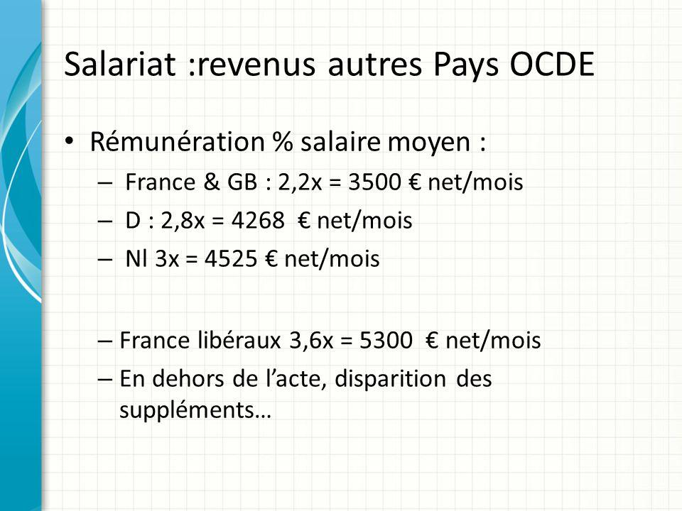 Salariat :revenus autres Pays OCDE Rémunération % salaire moyen : – France & GB : 2,2x = 3500 net/mois – D : 2,8x = 4268 net/mois – Nl 3x = 4525 net/m
