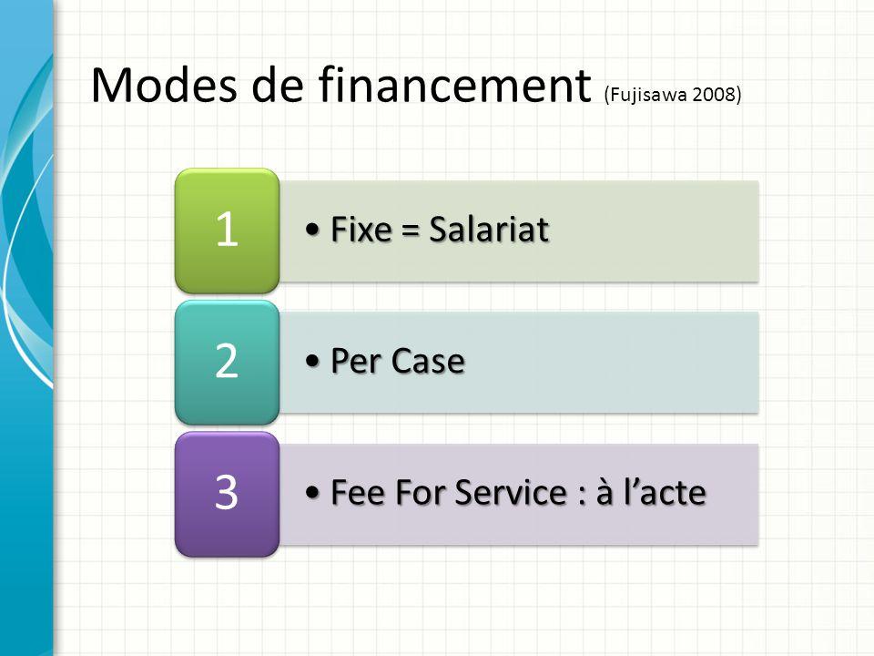 Fixe = SalariatFixe = Salariat 1 Per CasePer Case 2 Fee For Service : à lacteFee For Service : à lacte 3 Modes de financement (Fujisawa 2008)