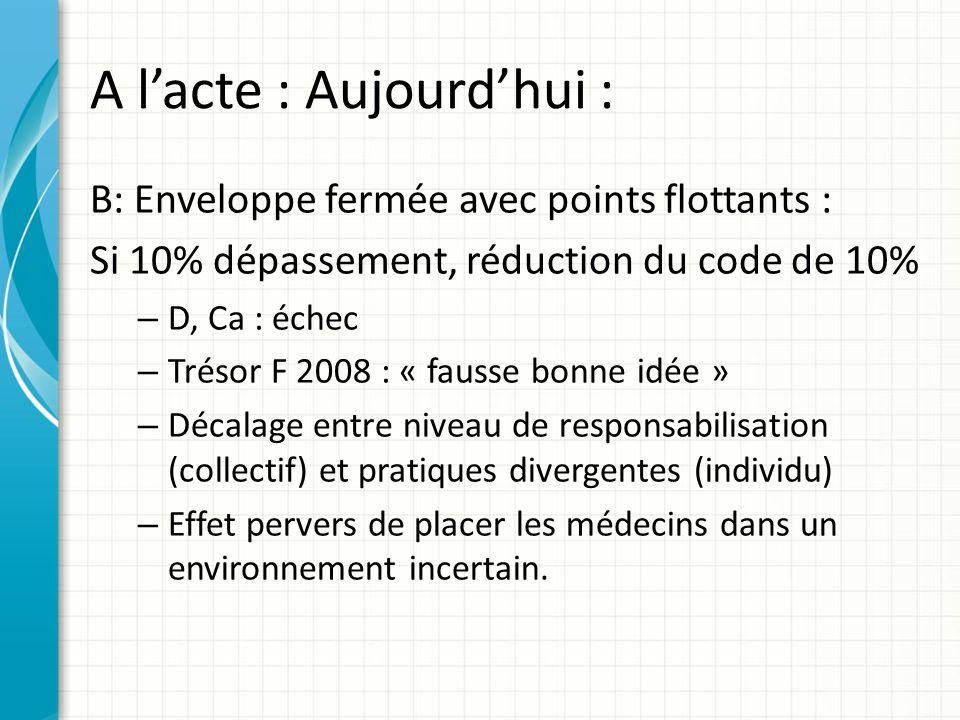 A lacte : Aujourdhui : B: Enveloppe fermée avec points flottants : Si 10% dépassement, réduction du code de 10% – D, Ca : échec – Trésor F 2008 : « fa