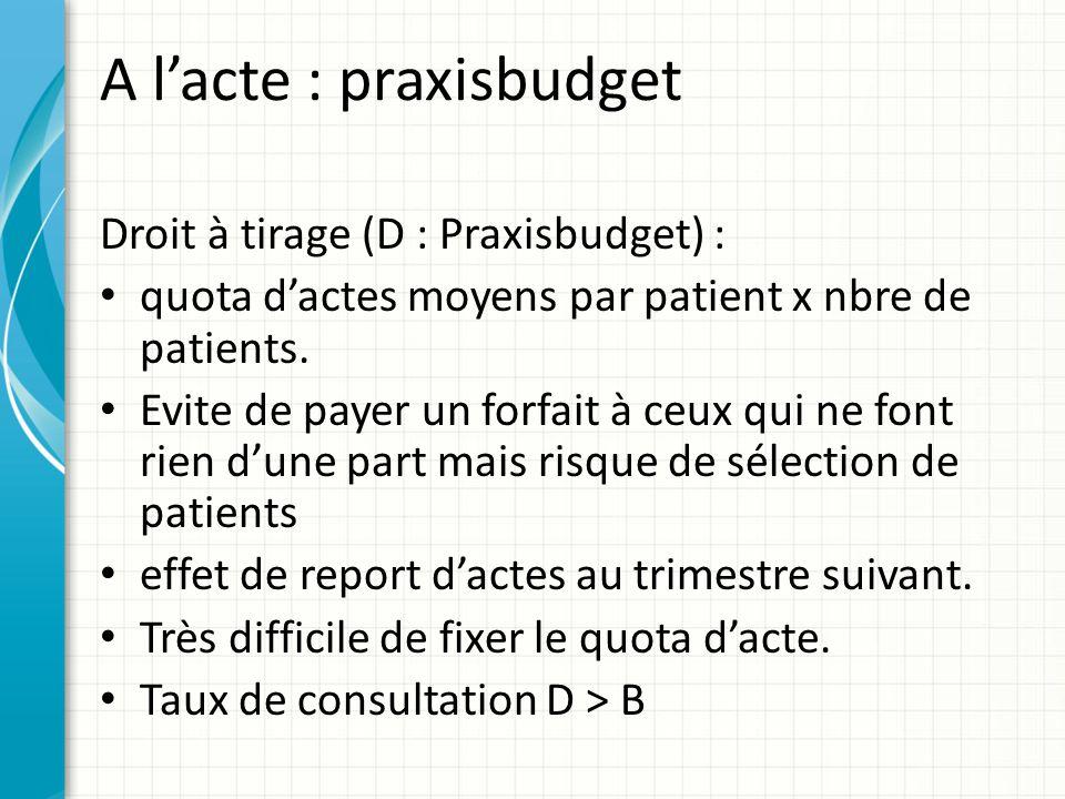 A lacte : praxisbudget Droit à tirage (D : Praxisbudget) : quota dactes moyens par patient x nbre de patients. Evite de payer un forfait à ceux qui ne