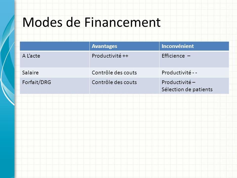 Modes de Financement AvantagesInconvénient A LacteProductivité ++Efficience – SalaireContrôle des coutsProductivité - - Forfait/DRGContrôle des coutsP