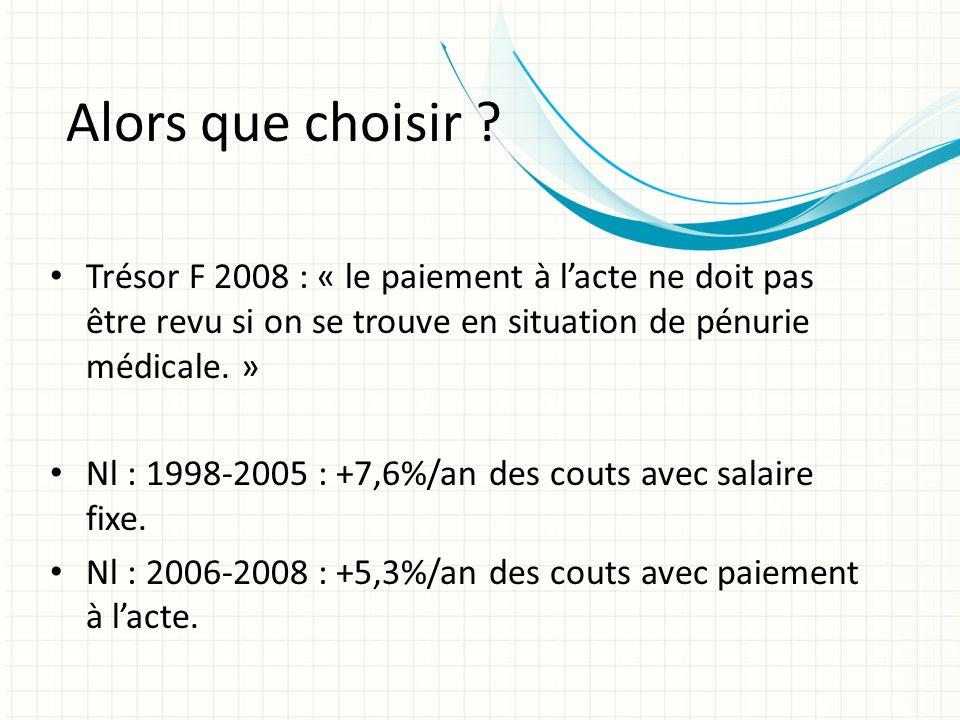 Alors que choisir ? Trésor F 2008 : « le paiement à lacte ne doit pas être revu si on se trouve en situation de pénurie médicale. » Nl : 1998-2005 : +