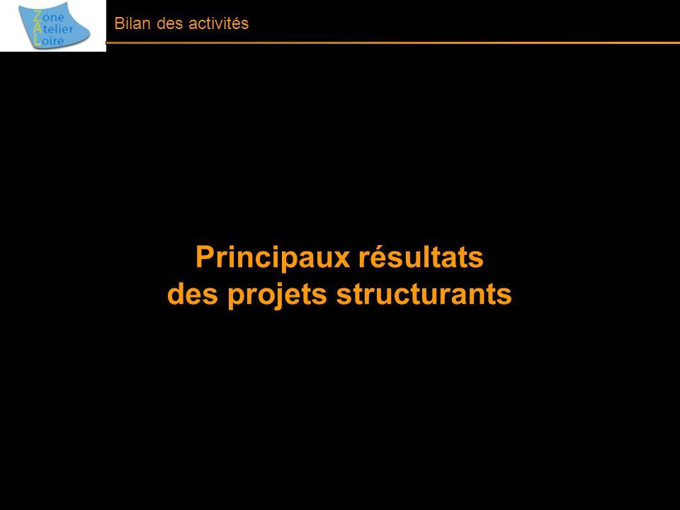 Principaux résultats des projets structurants Bilan des activités
