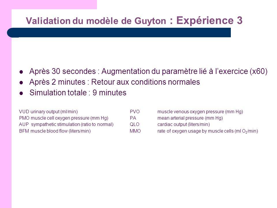 Validation du modèle de Guyton : Expérience 3 Après 30 secondes : Augmentation du paramètre lié à lexercice (x60) Après 2 minutes : Retour aux conditi