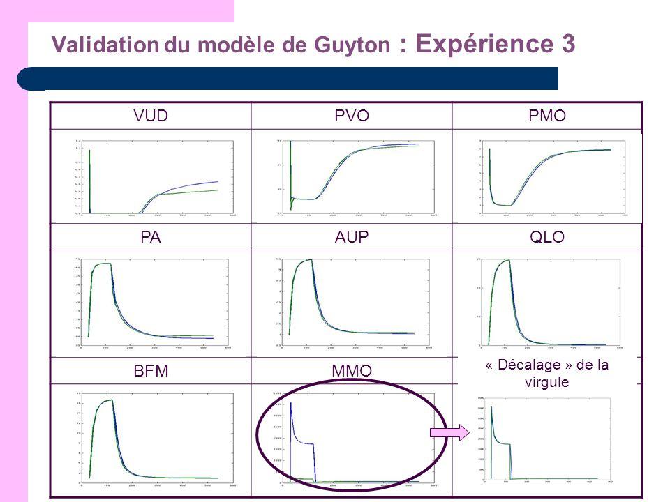 Validation du modèle de Guyton : Expérience 3 VUDPVOPMO PAAUPQLO BFMMMO « Décalage » de la virgule