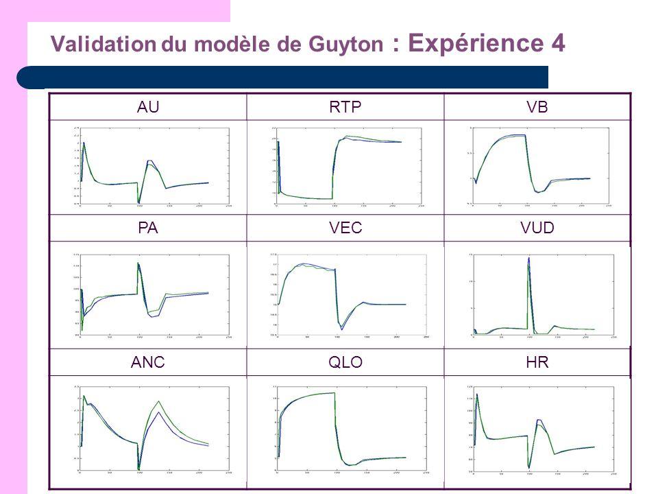 Validation du modèle de Guyton : Expérience 4 AURTPVB PAVECVUD ANCQLOHR