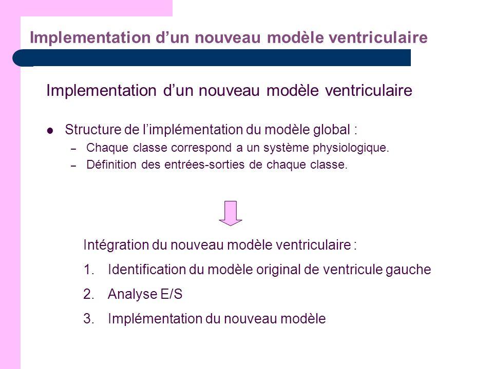 Implementation dun nouveau modèle ventriculaire Structure de limplémentation du modèle global : – Chaque classe correspond a un système physiologique.