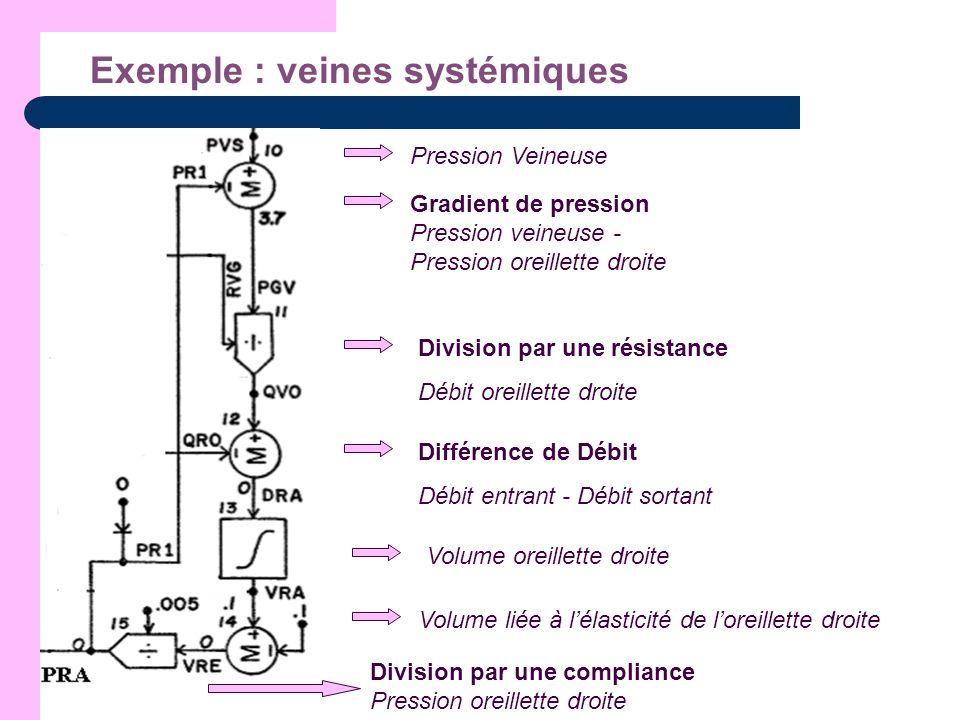 Exemple : veines systémiques Pression Veineuse Gradient de pression Pression veineuse - Pression oreillette droite Division par une résistance Débit o