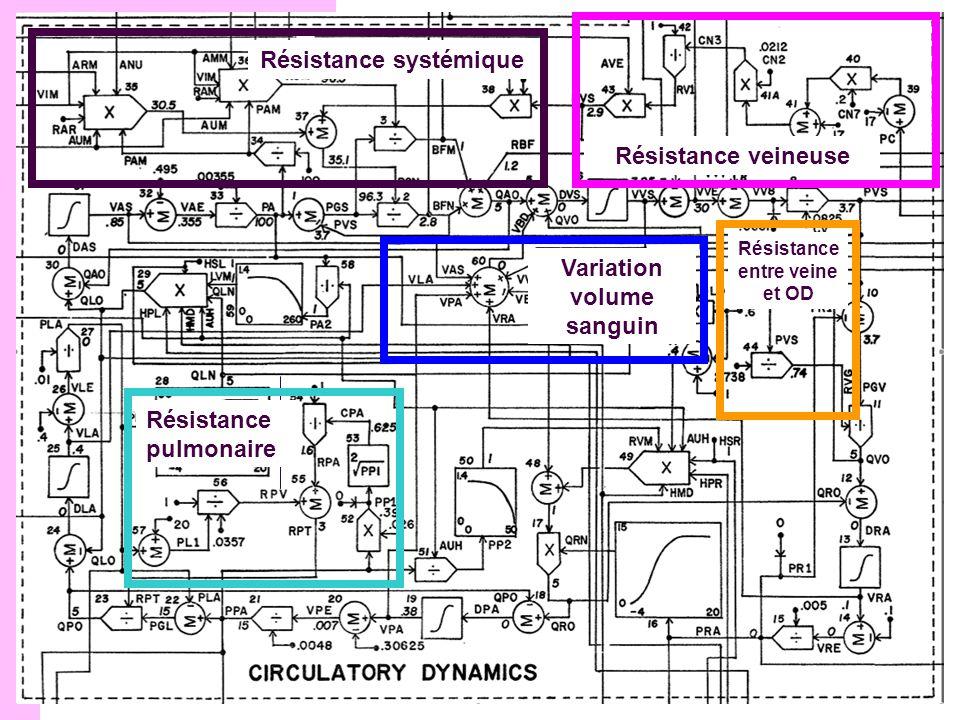 Structure du modèle Résistance systémique Résistance veineuse Résistance entre veine et OD Résistance pulmonaire Variation volume sanguin