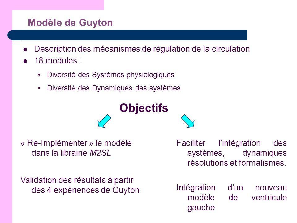 Modèle de Guyton Description des mécanismes de régulation de la circulation 18 modules : Diversité des Systèmes physiologiques Diversité des Dynamique